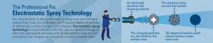 Electrostatic Spray Technology